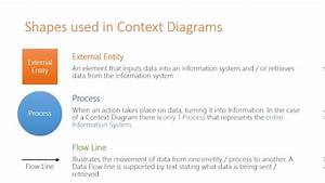 Symbols Used In Context  U0026 Data Flow Diagrams
