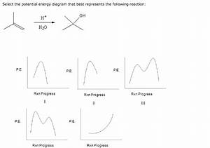 Solved  Select The Potential Energy Diagram That Best Repr