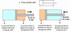 Verin Double Effet : commande d 39 un verin double effet par un distributeur 5 2 ~ Melissatoandfro.com Idées de Décoration