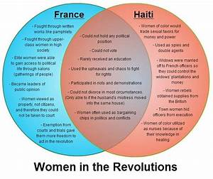 Women In The Revolutions
