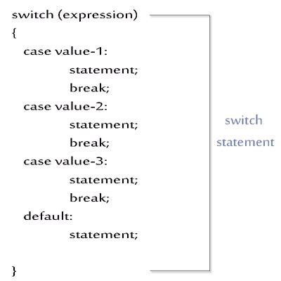 java switch statement decodejavacom