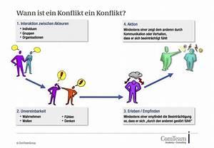 Wann Ist Ein Kürbis Reif : wie ich konflikte fr hzeitig begegne comteamgroup ~ Lizthompson.info Haus und Dekorationen