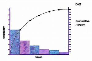 Plotting Pareto Chart