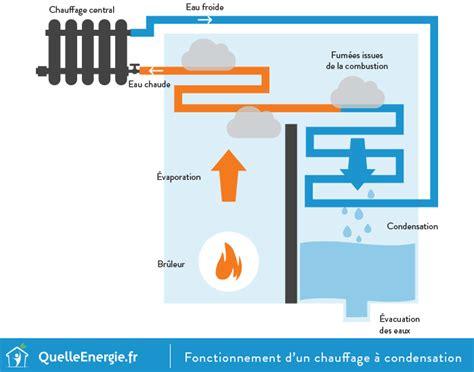 le a gaz fonctionnement sch 233 ma chaudi 232 re condensation gaz