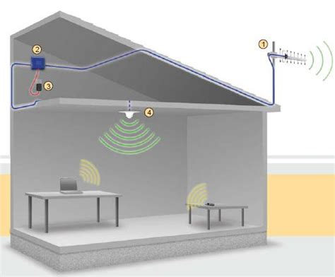 Mobile Signal Booster For Home by Wpsantennas Improve Your Cell Phone S Range With A