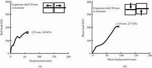 Load U2013displacement Behaviour Of A Mechanical Bolt Under