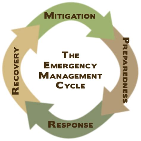 phases  emergency management  preparedness