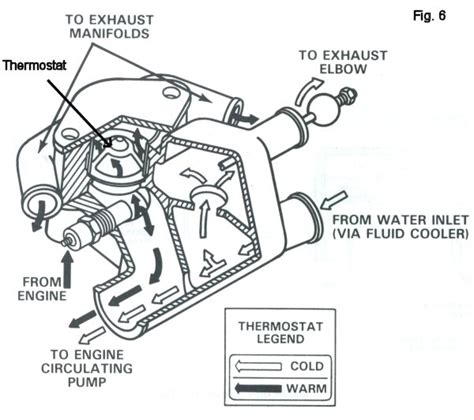 inboard stern drive cooling systems    work