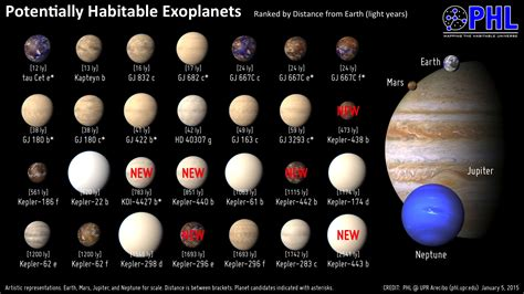 Latest Earth-like Planet Found - Pics about space