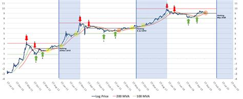 May 22nd first online purchase using bitcoin. Bitcoin Price History - Bitcoin Price A History Of The ...