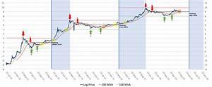 Bitcoin Log Price Chart Analysis A Thorough Investigation