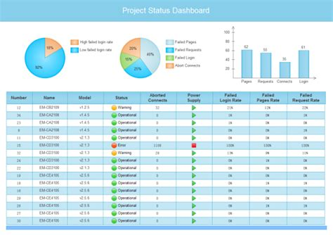 project dashboard template project status dashboard templates and exles