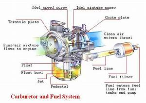 The Functions Of Carburetor