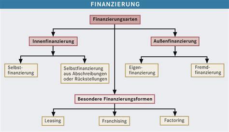 Kleines Lexikon Der Baufinanzierung by Finanzierung Bpb