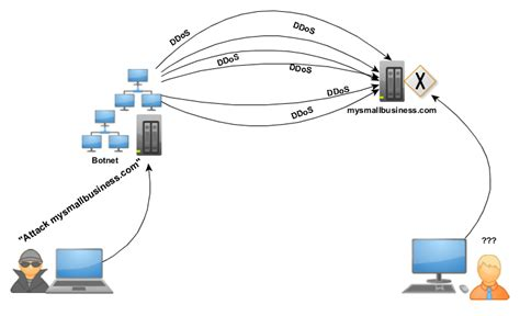 distributed denial  service attack definition