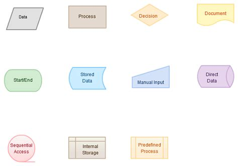An Introduction To Flowchart Symbols Flow Chart Using Ms Office Draw Mac With Numbers Personal Narrative Network Monitoring How To Make A Flowchart On Of Peripheral Nervous System Work