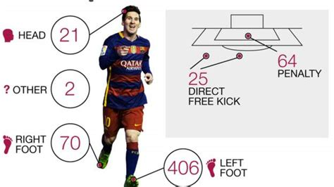How Lionel Messi reached his 500-goal milestone for ...