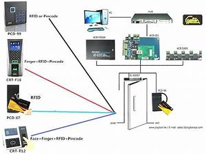 Hid Door Access Control Wiring Diagram System Comparison