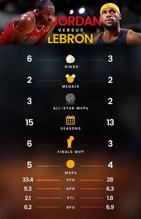 infographic michael jordan  lebron james labron