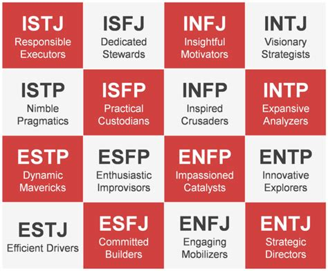 Who Are You? Take The Mbti Test