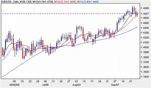 Euro Vs Dollar Daily Currency News 28th September 2009