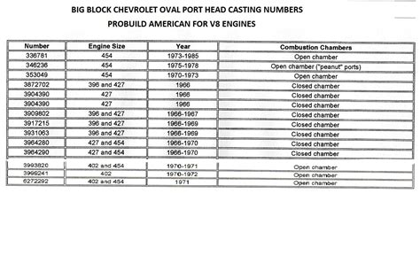 Chevrolet Number by Chevy Cylinder Numbers