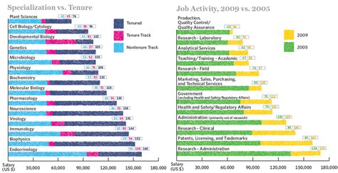 Laboratory Scientist Salary by Pity S Survey Says Scientist Salaries On The