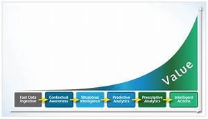 Vitria U2019s Analytics Value Chain