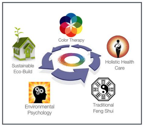 Feng Shui Services  Feng Shui For Homes