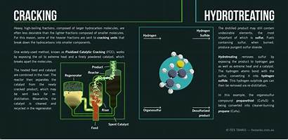 Crude Oil Process Hydrotreating Cracking Animated Refining