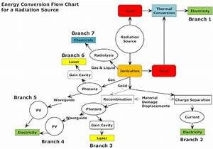 Energy Conversion Flow Chart For Radiation Sources  Branch