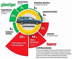 Württembergische Kfz Versicherung Berechnen : kfz versicherung vergleich 2018 die besten tarife auto ~ Themetempest.com Abrechnung