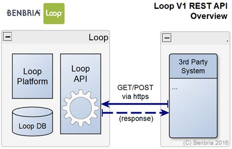 loop rest api v1 benbria loop knowledge base