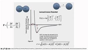 Lennard-jones Potentialet