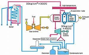 Power Generation Equipment Using Waste