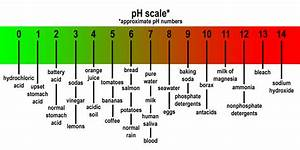 Using Ph As A Health Monitor
