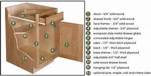 Kitchen Cabinet Construction Options - Design Build Planners