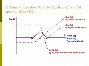 Binary Option Payoff Graphs Butterfly Spread Examples