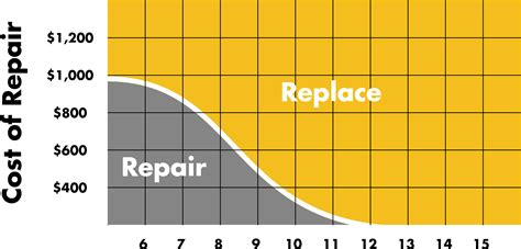 When To Replace Your Hvac System  One Hour Heating & Air