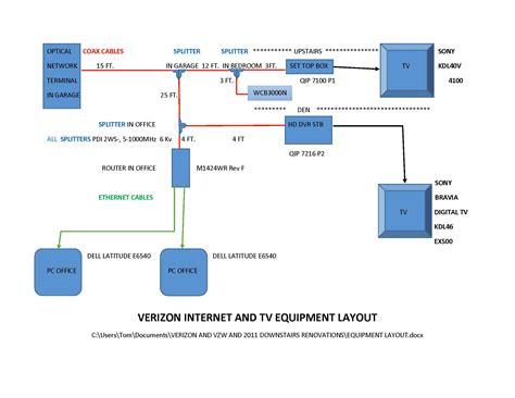 red internet light on verizon router red moca light on ont and no internet verizon fios community