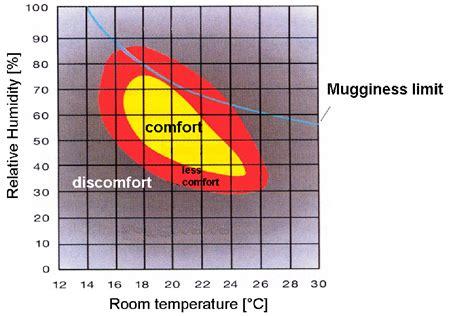 comfortable humidity level o isolante t 233 rmico translucido vidro certo