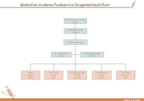 organizational chart   food service