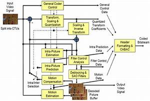 Network Diagram 101 Ebook Download
