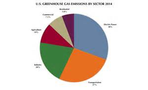 2016 Greenhouse Gas Emissions by Sector