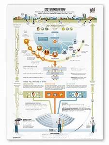 The Gtd Workflow Map