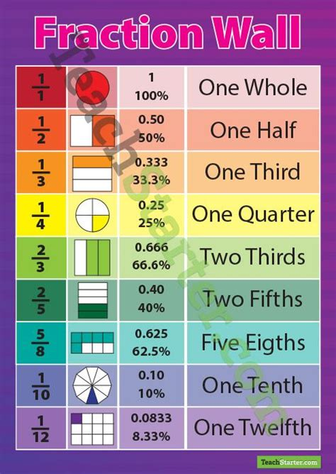 poster showing  fractions percentages