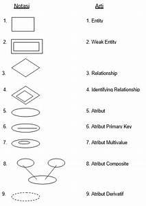 Apa Yang Dimaksud Dengan Entity Relationship Diagram