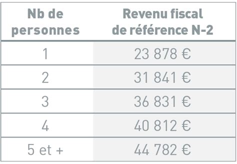plafond revenu fiscal de reference 2014 plafond revenu fiscal de reference 2014 28 images great simulateur de calcul impts with