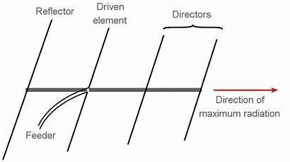 Antenna Yagi Basic Theory Basics Concept Uda