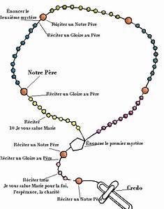 Priere Du Rosaire Ebook Download